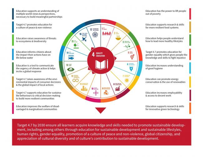 Infographic showing the multiplier effect of education and SDG Target 4.7 in achieving the other SDGs