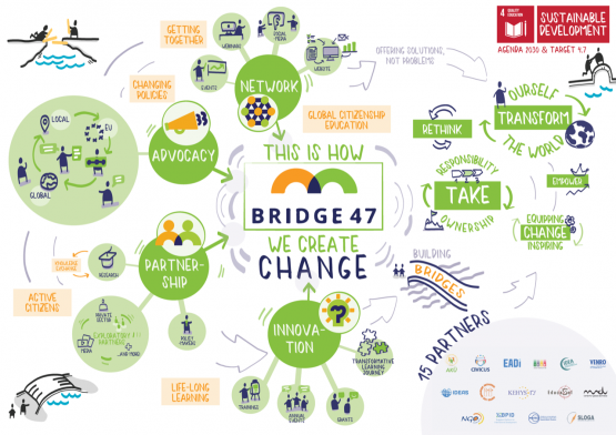 Graphic about how Bridge 47 creates change