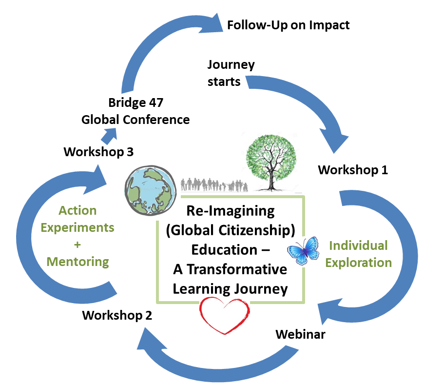 Transformative Learning Journey Cycle